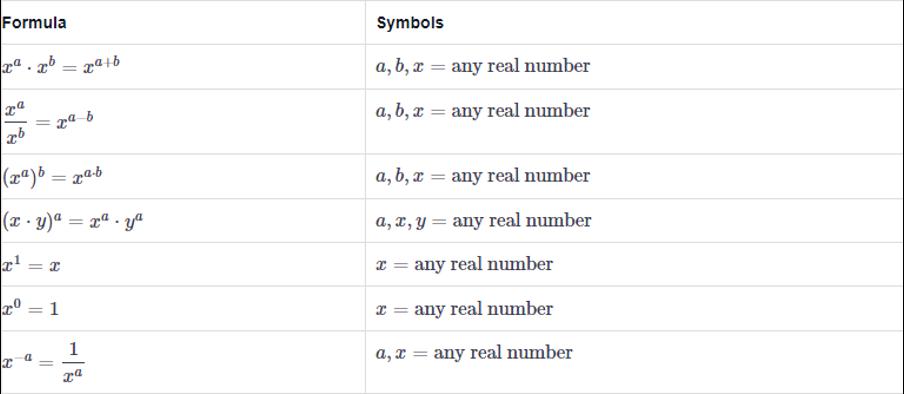 Math Formulas for ASVAB Test