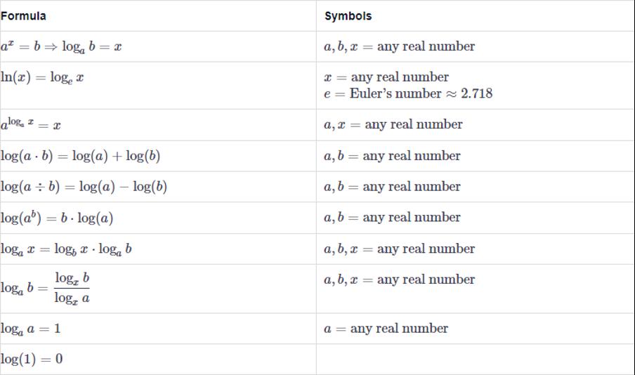 asvab math formulas